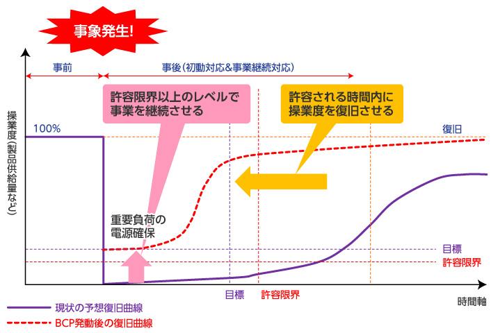 「事業継続ガイドライン」(内閣府)