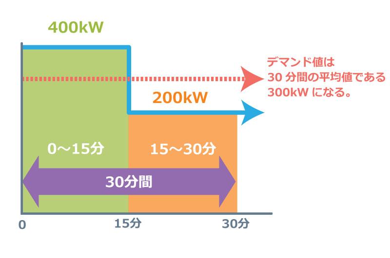 最初の15分400kW、後半15分200kW使用した際のデマンド値の考え方