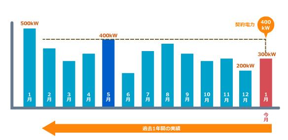 12月の翌月の1月の 最大デマンド が「300kW」 過去1年の 最大デマンド が5月の「400kW」の時の例