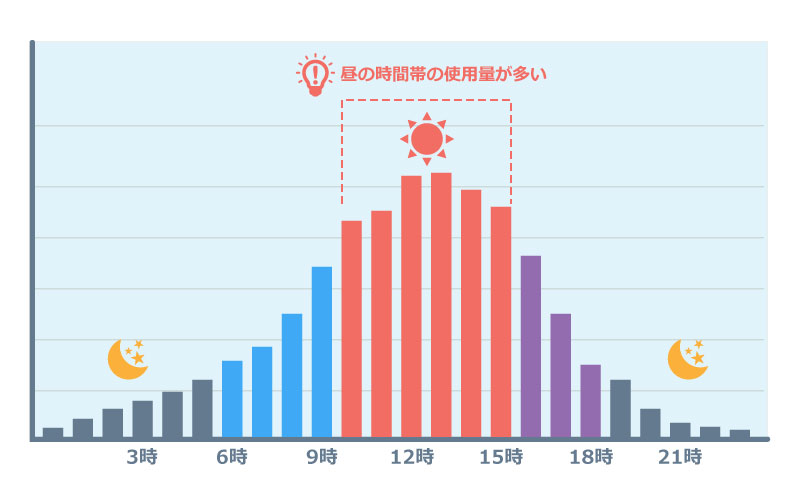 使用電力の時間帯別グラフ