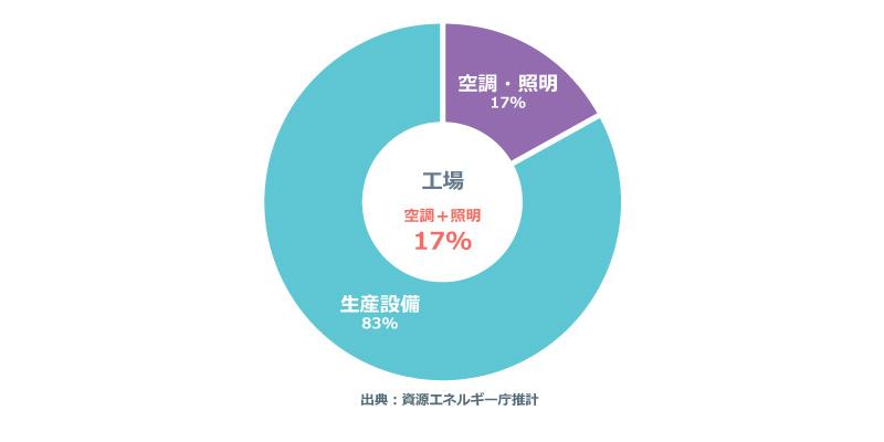製造業の使用電力比率