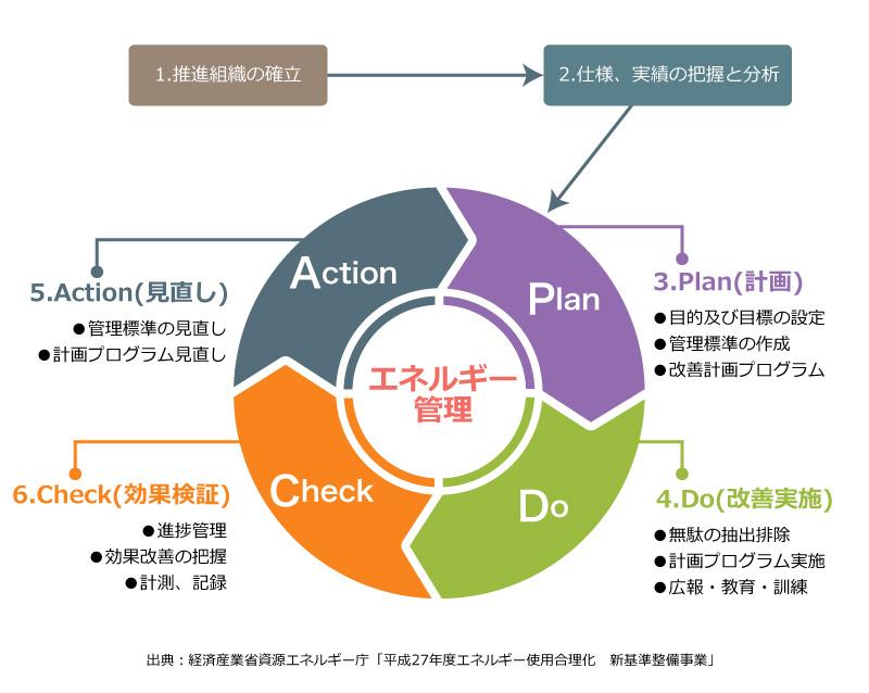 省エネ組織運用の為の PDCAサイクル