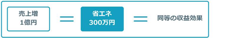 売上増1億円=省エネ300万円=同等の収益効果