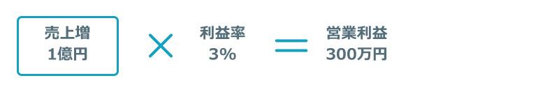 売上増1億円×利益率3%=営業利益300万円