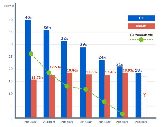 FIT と電気料金の推移を比較