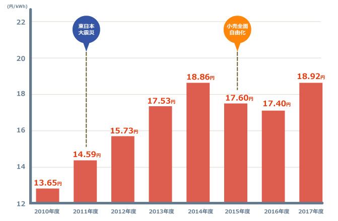 産業用電気料金の推移